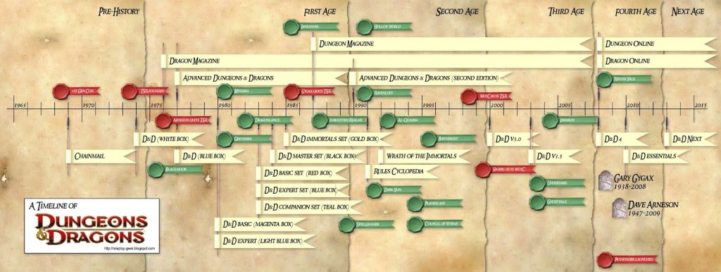 Ages_of_DnDv3
